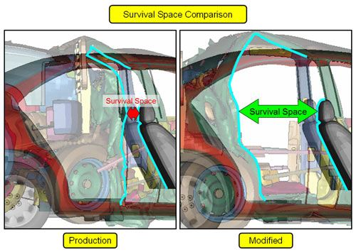 Survival Space Comparison